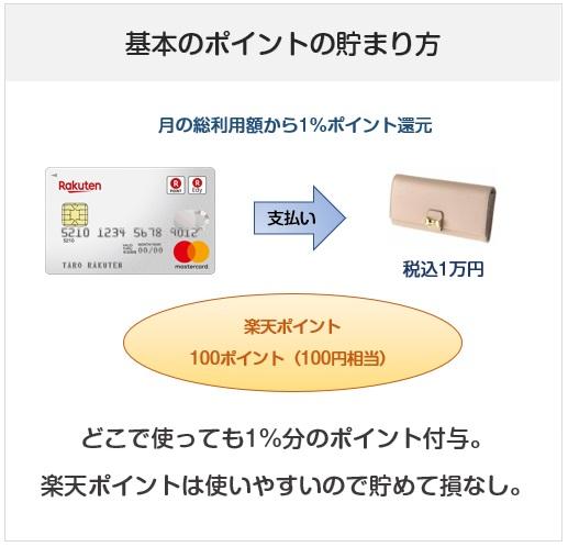 楽天カードのポイント付与、還元率について