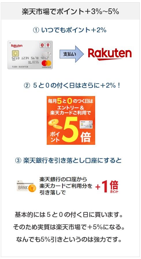 楽天カードの楽天市場でのポイント付与・還元率について