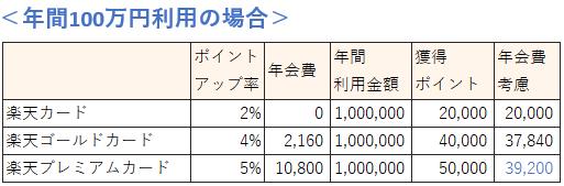 楽天カードの種類 年間100万円利用時の還元率比較