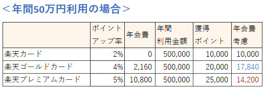 楽天カードの種類 年間50万円利用時の還元率比較