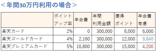 楽天カードの種類 年間30万円利用時の還元率比較