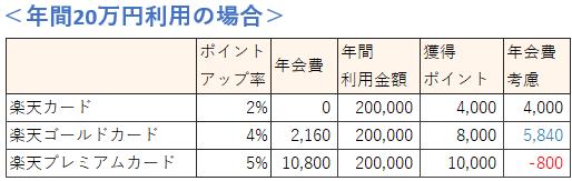 楽天カードの種類 年間20万円利用時の還元率比較
