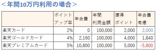楽天カードの種類 年間10万円利用時の還元率比較