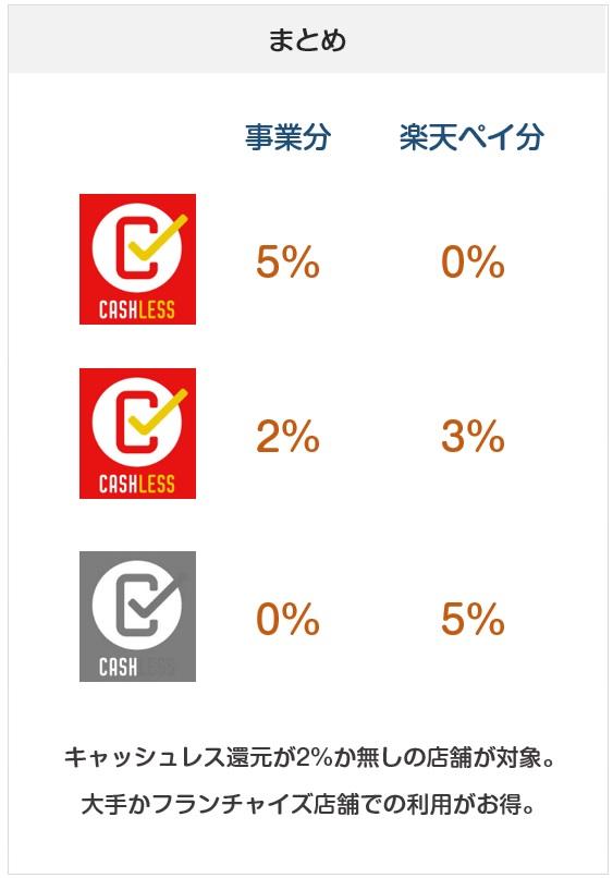 楽天ペイの10月からのキャンペーンのまとめ表(一覧表)