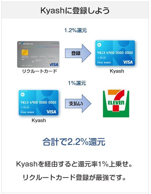 リクルートカードはKyashに登録して使うと、還元率2.2%