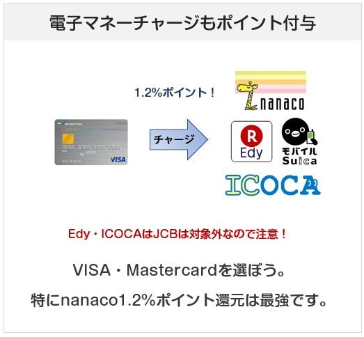 リクルートカードの電子マネーチャージでのポイント付与について(還元率)