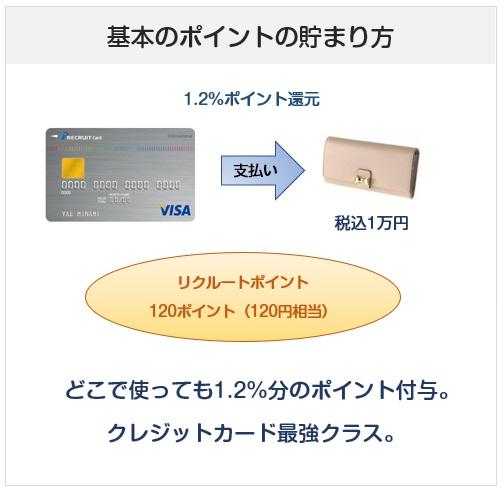 リクルートカードのポイント付与について(貯まり方・還元率)