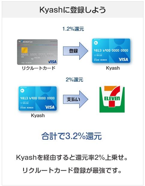 リクルートカードはKyashに登録して使うと、還元率3.2%