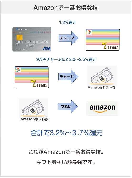 リクルートカードはAmazonでもお得