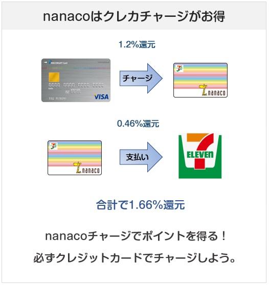 nanacoはリクルートカードでのチャージがお得