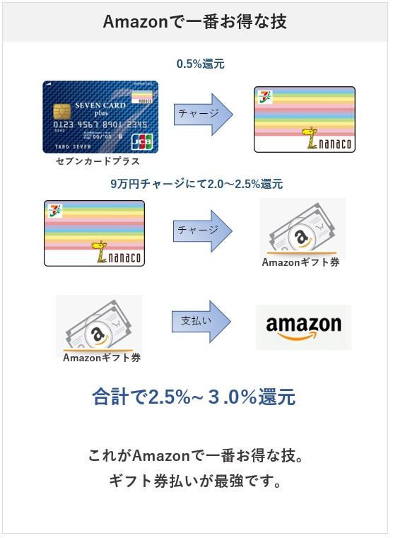 AmazonはAmazonギフト券で支払うのが一番還元率が高くなる(nanacoチャージ)