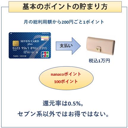 セブンカードプラスの基本のポイントの貯まり方