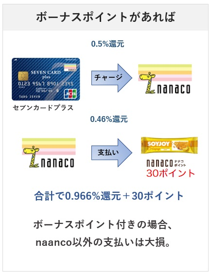 セブンイレブンはnanacoボーナスポイントがある商品はnanacoで購入する
