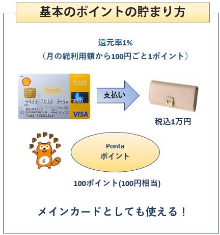 シェルPontaクレジットカードの基本のポイントの貯まり方