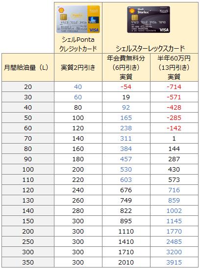 シェルPontaクレジットカードとシェルスターレックスカードのハイオク値引き比較表