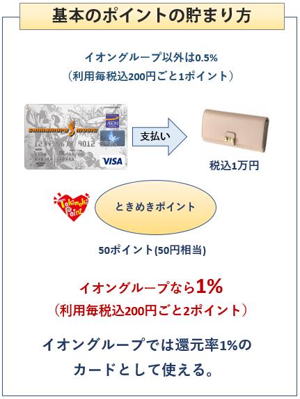シマムラミュージックカードの基本のポイントの貯まり方
