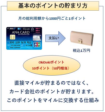 ANA To Me CARD(ソラチカカード)の基本のポイントの貯まり方