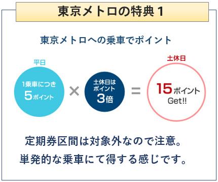 ANA To Me CARD(ソラチカカード)の東京メトロの特典について 乗車でポイント
