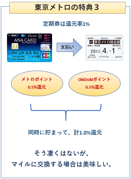 ANA To Me CARD(ソラチカカード)の東京メトロでの特典 定期券で1%還元