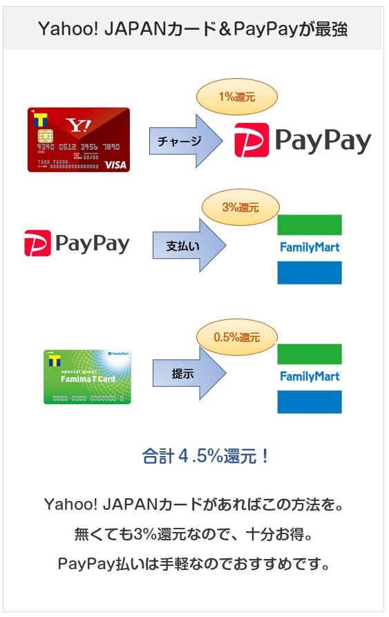 ファミリーマートはYahoo! JAPANカードがあるとPayPay払いが一番お得