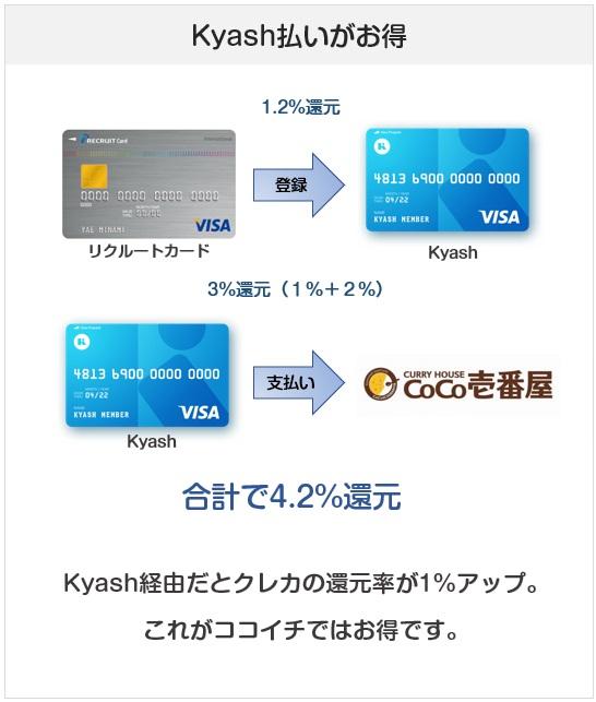 ココイチではプリペイドカードのKyashで払うのがお得