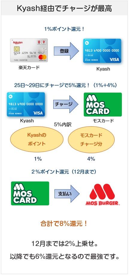 モスカードはKyashからチャージするのが最強の還元率になる