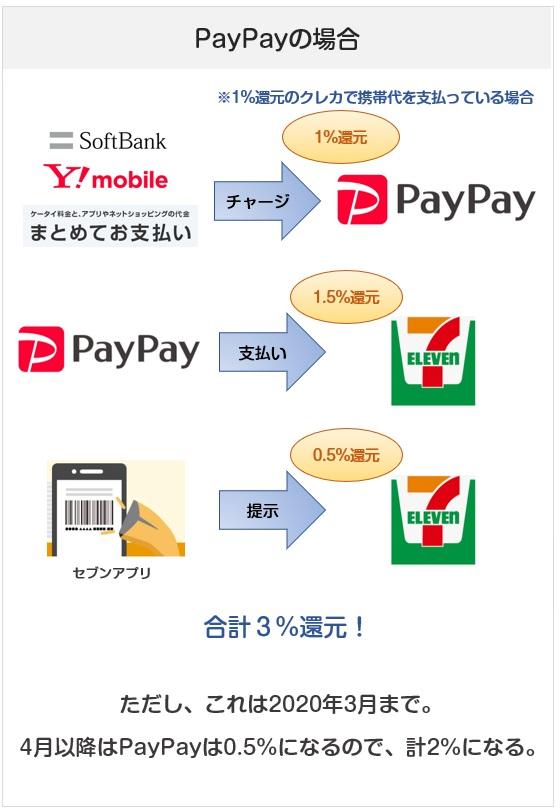 セブンイレブンでのPayPay(ペイペイ)払いでの還元率(ソフトバンクユーザー)