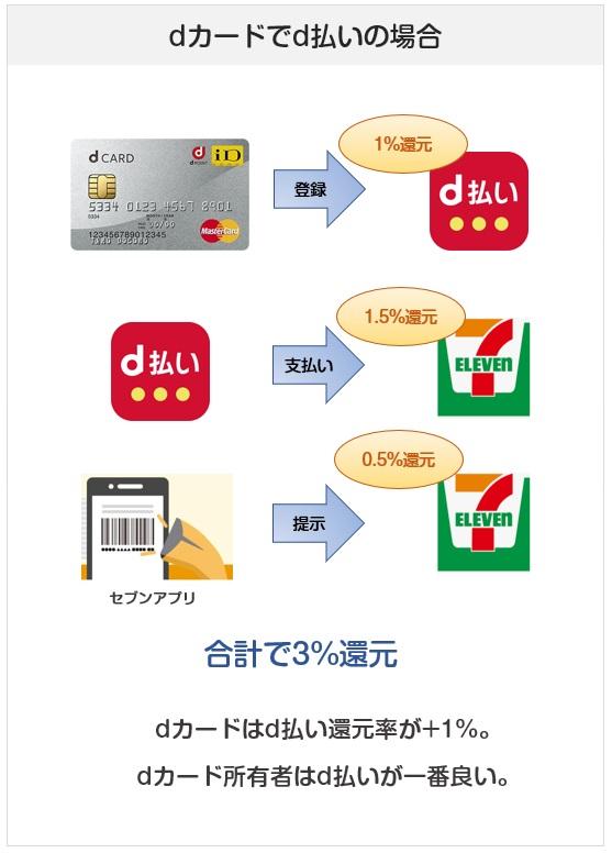 セブンイレブンでのd払いでの支払い方法での還元率(dカードの場合)