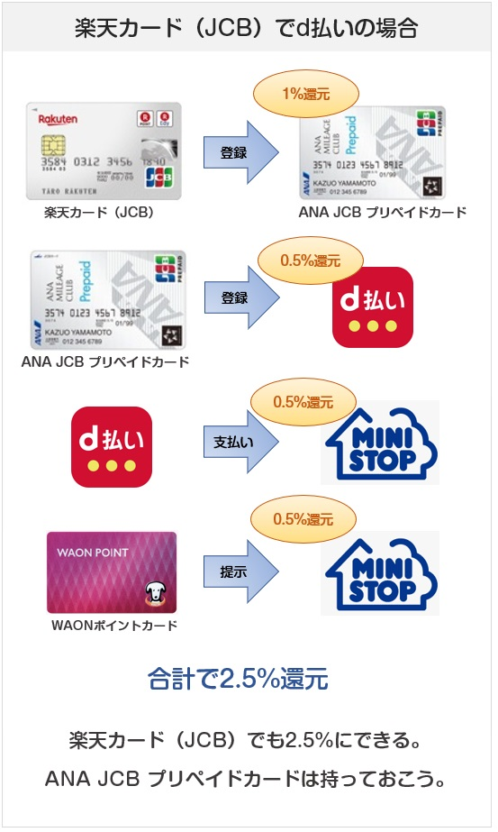 ミニストップでのd払い&楽天カードJCB&ANA JCB プリペイドカードでの支払い方法の還元率