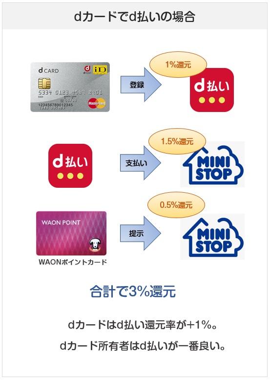 ミニストップでのd払いでの支払い方法での還元率(dカードの場合)