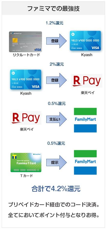 ファミリーマートで最高の還元率になる支払い方法
