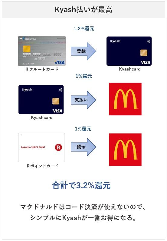 マクドナルドで一番お得な支払い方法はKyash