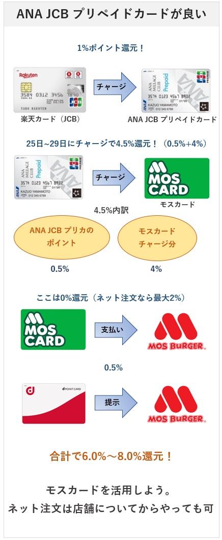 モスカードはANA JCB プリペイドカードでチャージすると還元率が高くなりお得