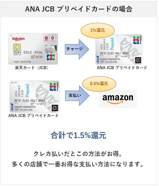 AmazonでのANA JCB プリペイドカード払いでの還元率