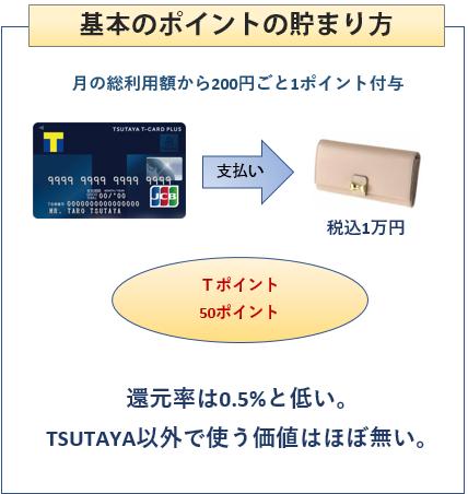 Tカードプラスの基本のポイントの貯まり方