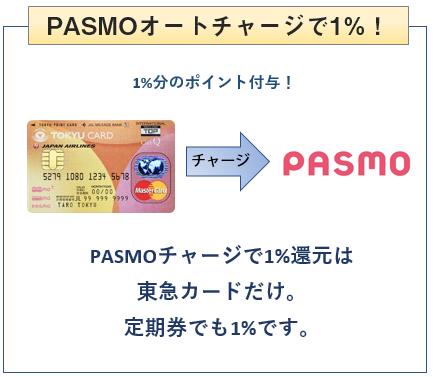 東急カードはPASMOチャージでも1%ポイント付与
