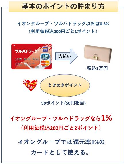 ツルハドラッグカードの基本のポイントの貯まり方