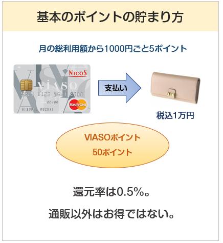 VIASOカードのポイントの貯まり方について