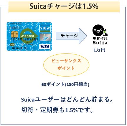 weビュー・スイカカードはSuicaチャージで1.5%還元
