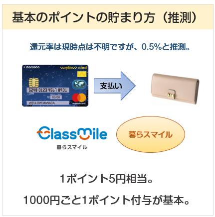 wellow card manaca(ウィローカードマナカ)の基本のポイントの貯まり方について