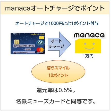 wellow card manaca(ウィローカードマナカ)はmanacaオートチャージにて0.5%還元