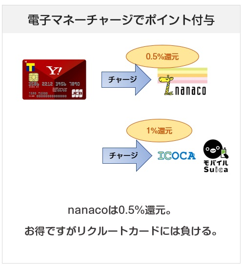 Yahoo! JAPANカードの電子マネーチャージでの還元率について