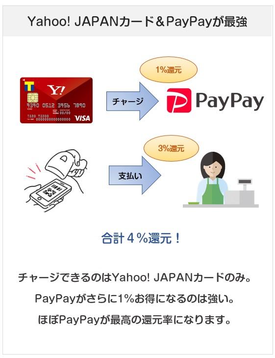 Yahoo! JAPANカードのPayPayチャージでのポイント付与、還元率について