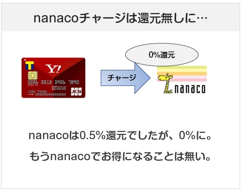 Yahoo! JAPANカードはnanacoチャージも還元率ゼロに