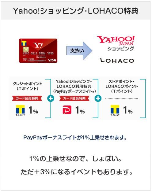 Yahoo! JAPANカードのYahoo!ショッピング・LOHACOでの特典・還元率について