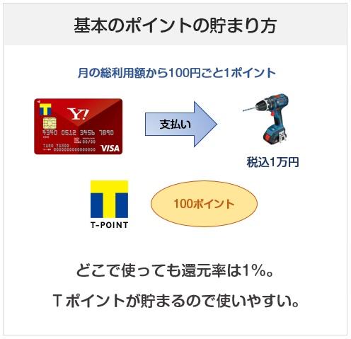 Yahoo! JAPANカードのポイント付与について(付与率・還元率)