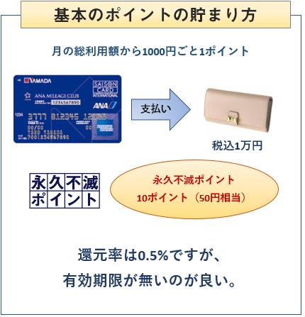 ヤマダLABI ANAマイレージクラブカードの基本のポイントの貯まり方
