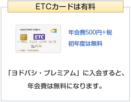 ゴールドポイントカード・プラスのETCカードは無料