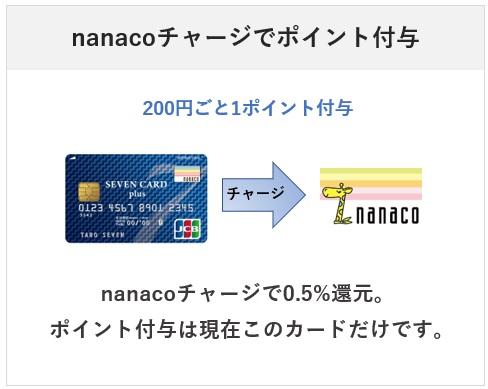 nanacoチャージでポイント付与はセブンカードプラスのみ