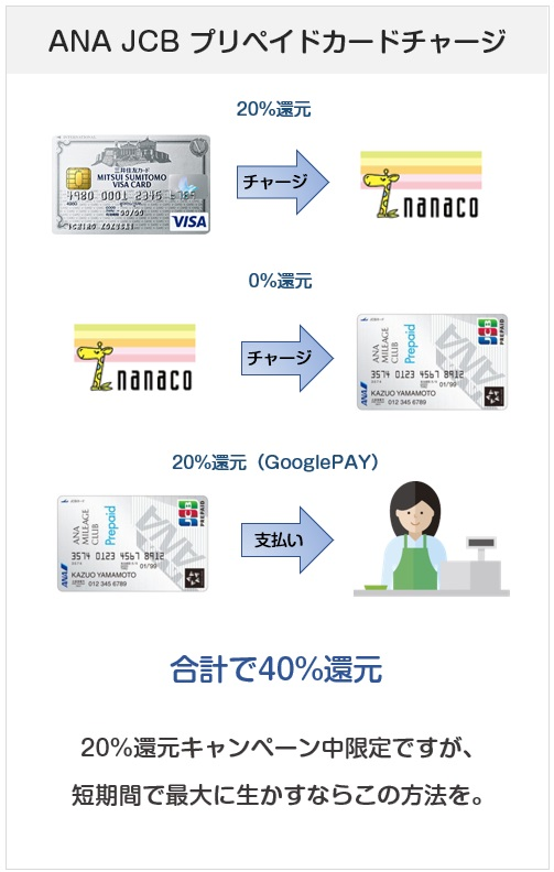 三井住友カードの20%還元キャンペーンは、nanacoチャージが一番無難